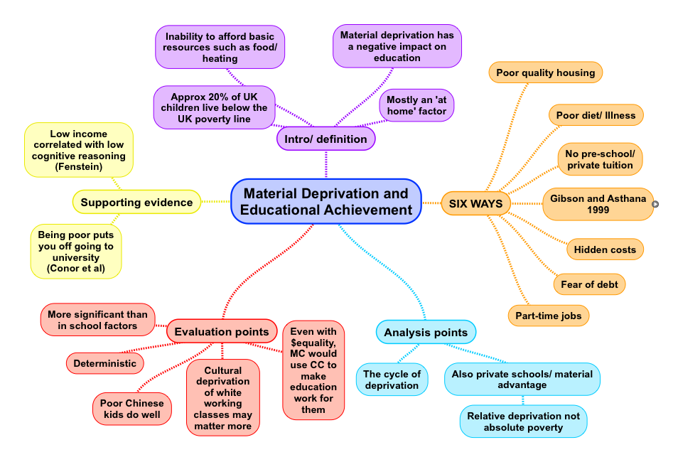 assess functionalist views of the role of the family essay Assess the functionalist position on the role of the family  functionalist view  society as having many parts, which must work together efficiently in order to.