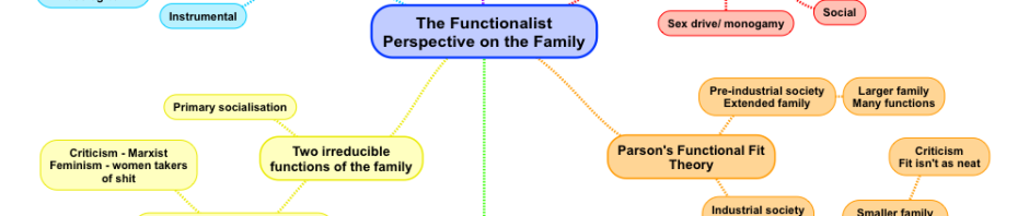 functionalism and marxism sociological perspectives