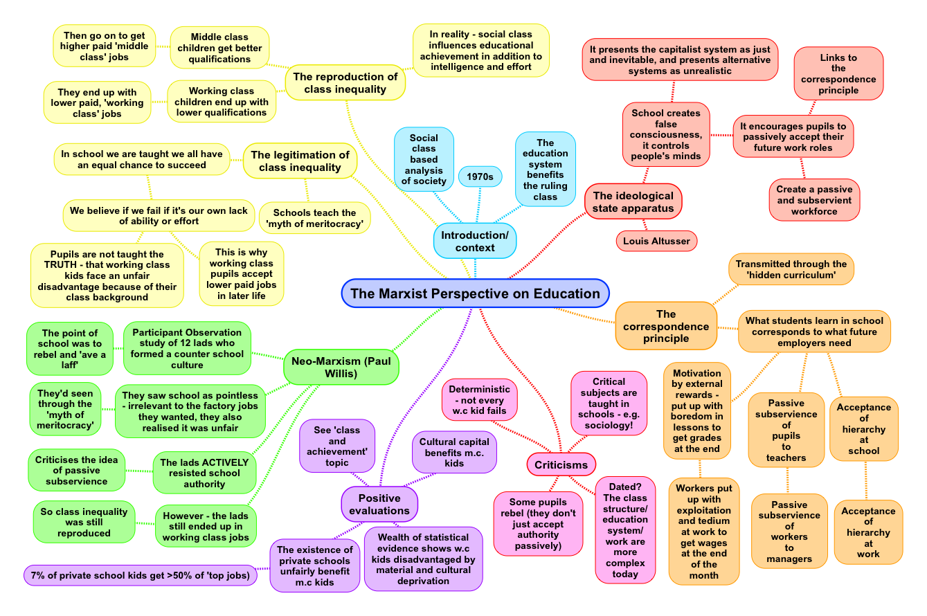 the marxist perspective on education revisesociology