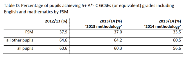 Effects of Wolfes review on GCSE results