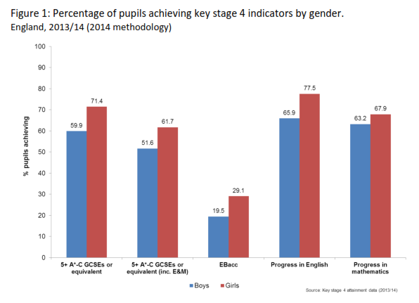 Girls Outperform Boys in Education