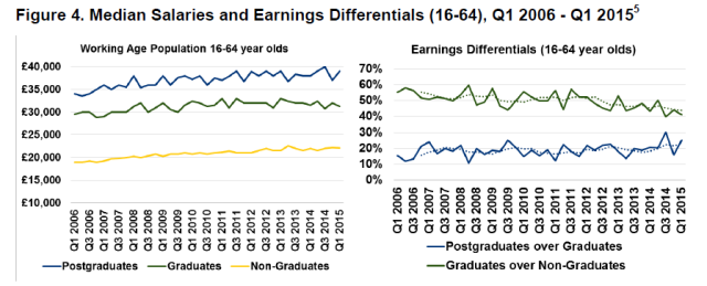 graduate-earnings-2015
