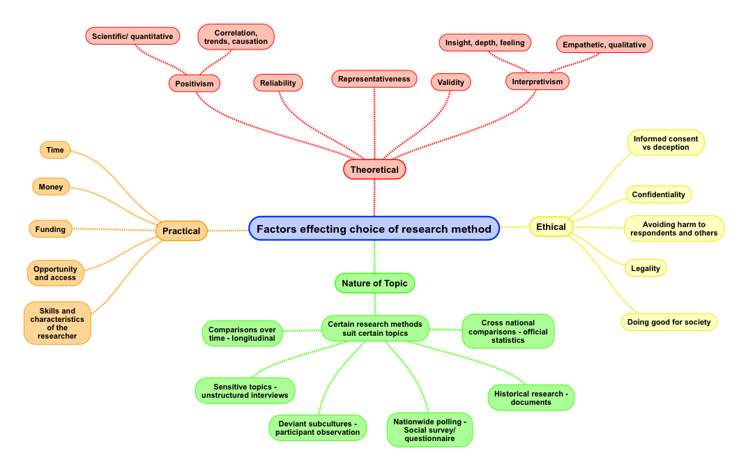 Factors Affecting Choice Of Research Methods Revisesociology