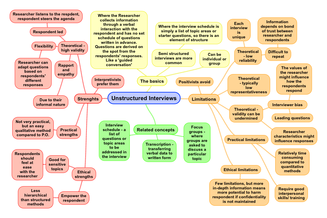 interviews in social research advantages and disadvantages interviews in social research advantages and disadvantages revisesociology