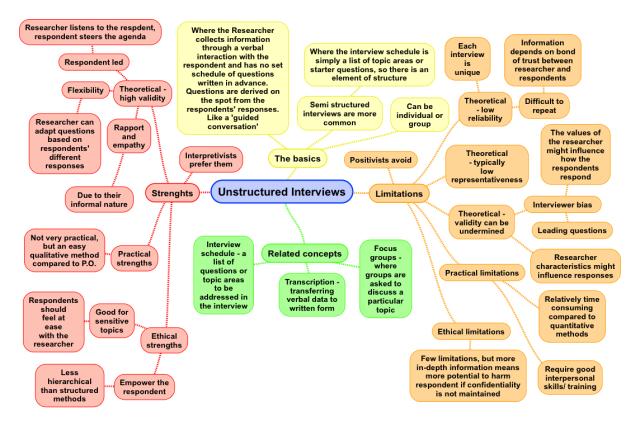 unstructured-interviews