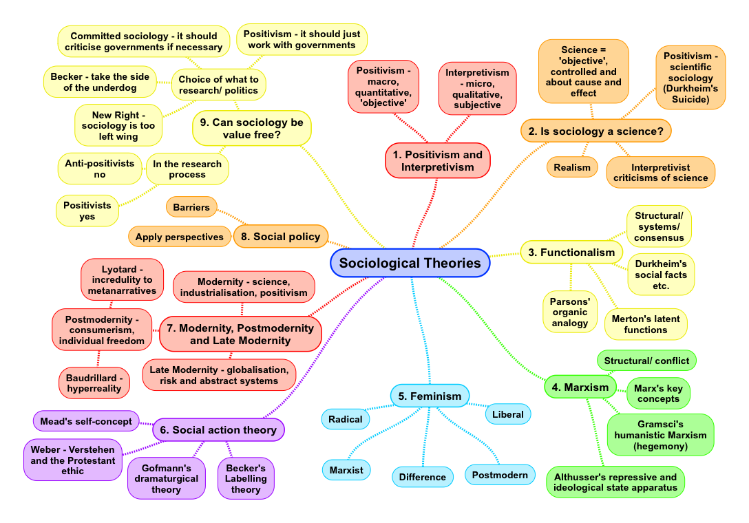 applying sociological theories 12 sociological perspectives on social problems  their work inspired the later development of conflict theory in sociology  mean and apply these meanings to .