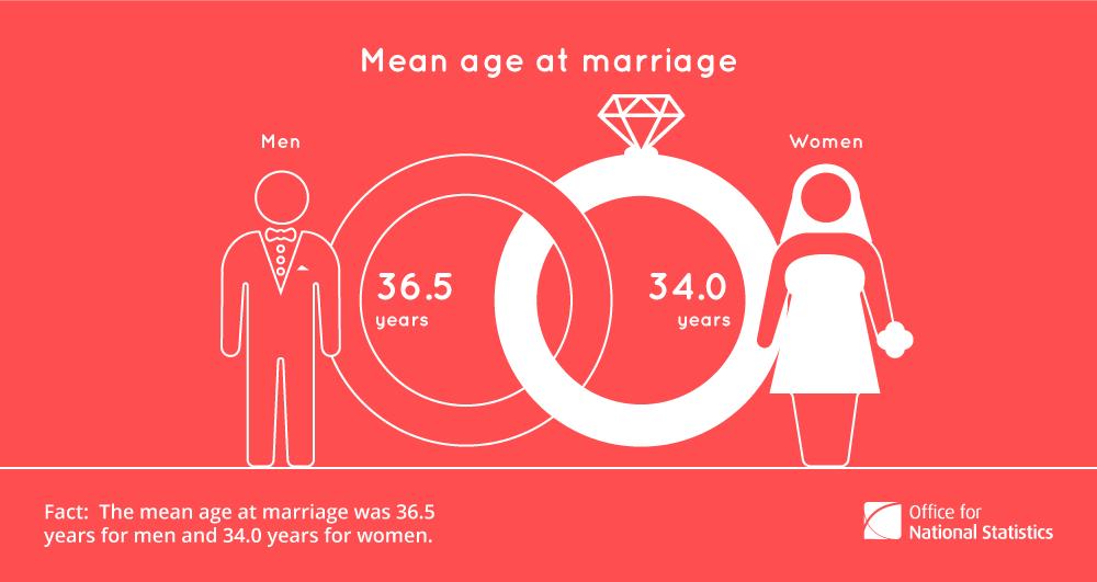 Average age to start viagra