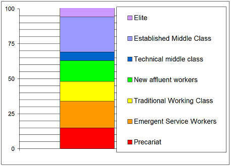 Image result for 7 division of class from great british class survey