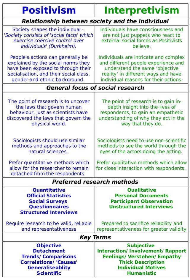 positivism vs interpretism essay example