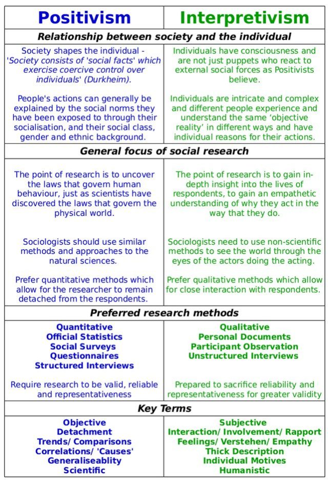 Quantitative/qualitative Research