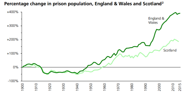does prison work revisesociology prison population uk 2016