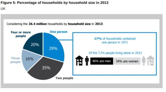 Single-Person-Households-UK.jpg