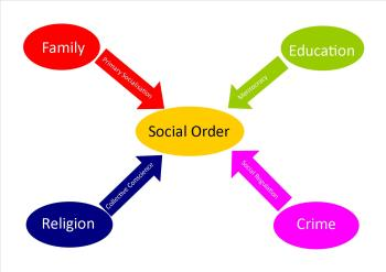 sociology and social order Social order follows a social contract the question of how social order is achieved and maintained is the question that gave birth to the field of sociology.