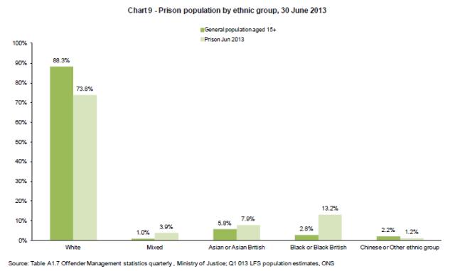ethnicity-prison-uk