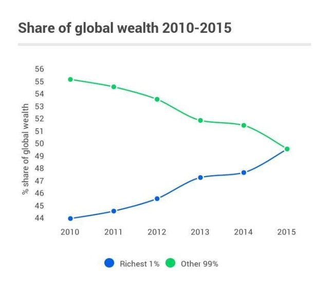 global-wealth-inequalities