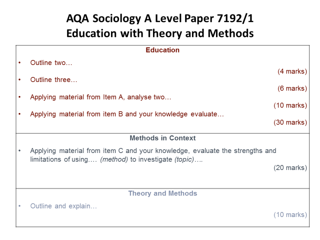 sociology a level coursework Master of arts—sociology  requirements: 44 units of coursework including the  department's graduate-level theory (sociology 207a-b-c), qualitative methods,.