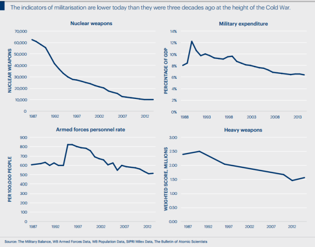 declining militarisation