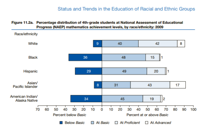 ethnicity education America