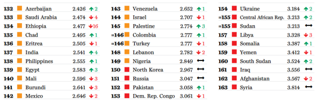 global peace index bottom 30