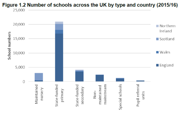 Number of schools UK by type