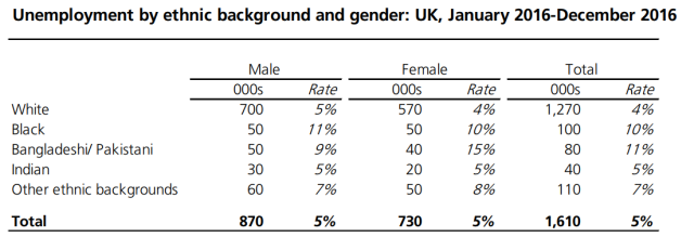 ethnicity unemployment gender UK.png