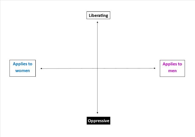 Feminism Diagram