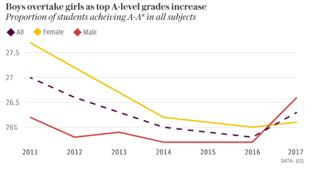 why are girls achieving higher grades than boys in exams essay What does research tell us only lower ability boys and girls achieved higher grades in a single-sex set- o-level exams, girls were more likely to obtain sci.