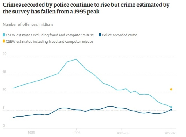police recorded compared british crime survey