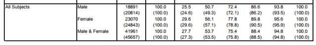 A level results 2017 gender