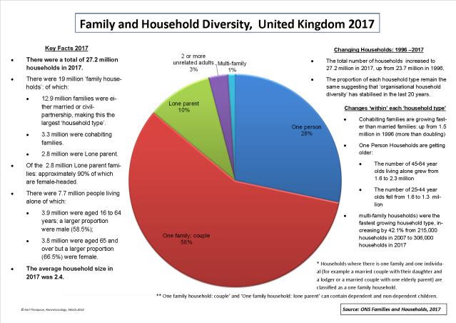 Family Diversity UK 2017
