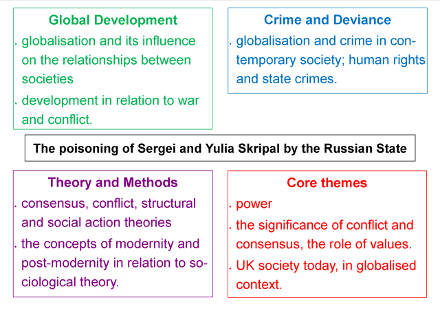 sociological perspectives russia.png