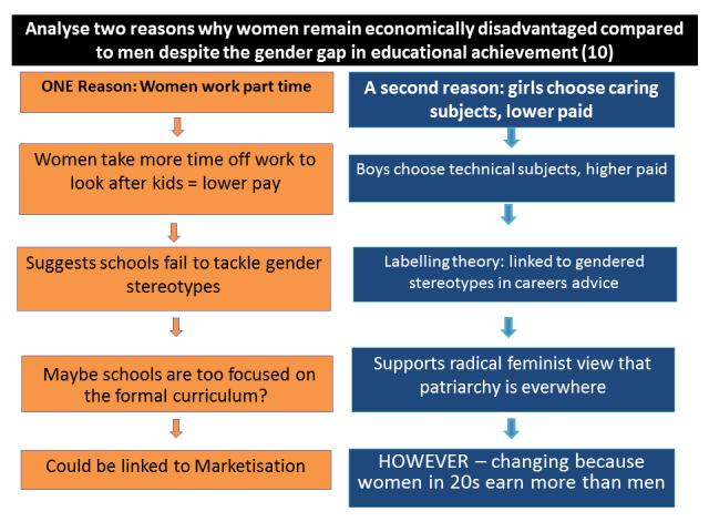 gender gap education work