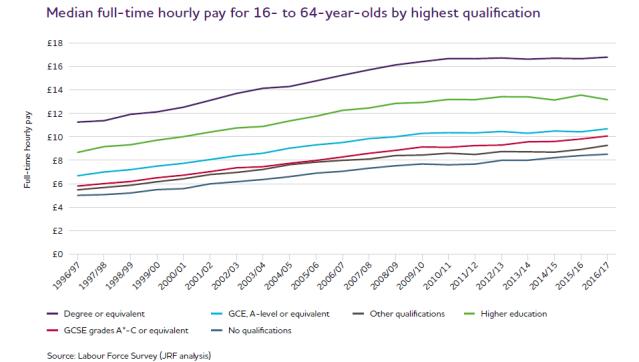 Increase wages UK 2017