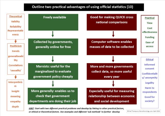 practical advantages official statistics