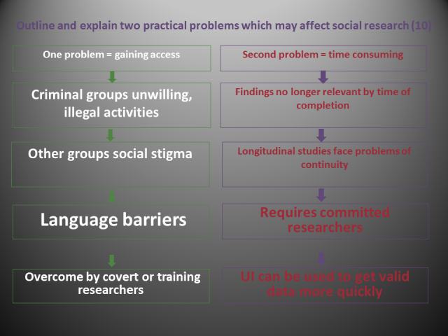 practical problems social research.png