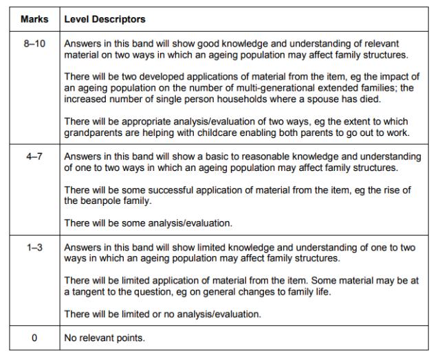 AQA-sociology-mark-scheme